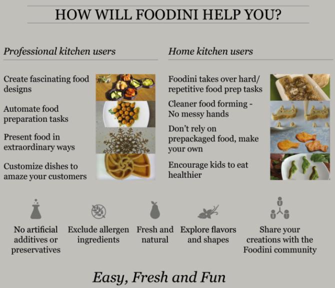 Foodini Benefits.