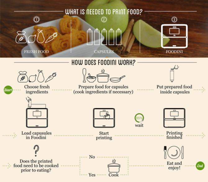The Foodini process.