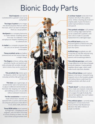 The Incredible Bionic Man from the Smithsonian (http://www.smithsonianchannel.com/sc/web/show/3378516/the-incredible-bionic-man?_sm_au_=iHVQVqFjtJSqLjMM#infographic)