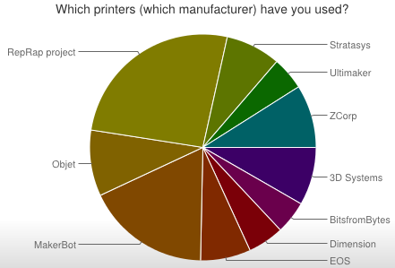 Source: Moilanen, J. & Vadén, T.: Manufacturing in motion: first survey on the 3D printing community, Statistical Studies of Peer Production.